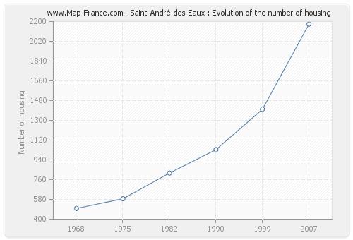 Saint-André-des-Eaux : Evolution of the number of housing