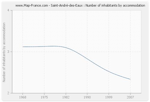 Saint-André-des-Eaux : Number of inhabitants by accommodation