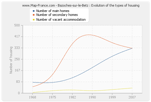 Bazoches-sur-le-Betz : Evolution of the types of housing