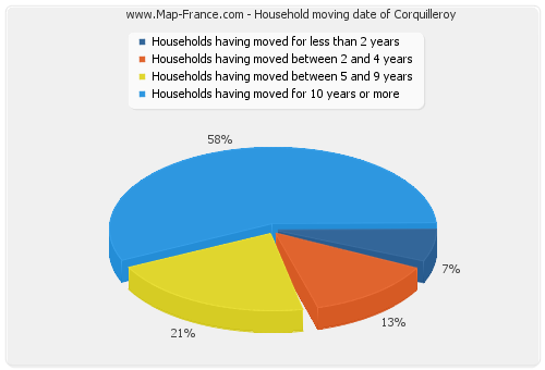 Household moving date of Corquilleroy