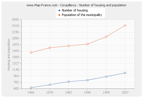 Corquilleroy : Number of housing and population