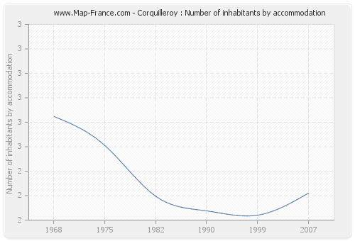 Corquilleroy : Number of inhabitants by accommodation