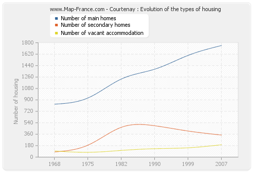 Courtenay : Evolution of the types of housing