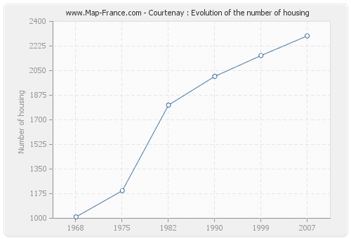 Courtenay : Evolution of the number of housing