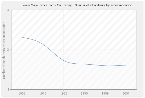 Courtenay : Number of inhabitants by accommodation
