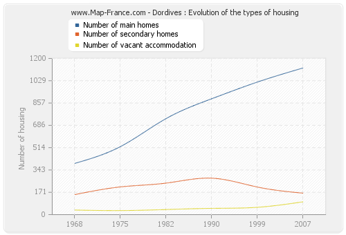 Dordives : Evolution of the types of housing