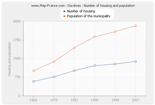Dordives : Number of housing and population