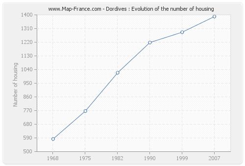 Dordives : Evolution of the number of housing