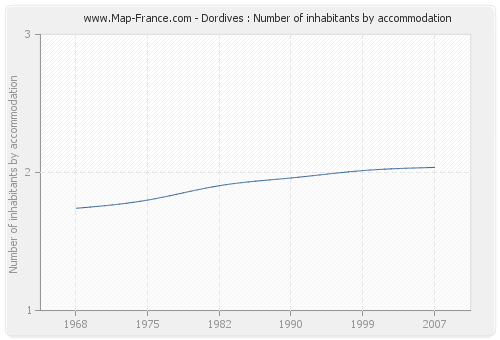 Dordives : Number of inhabitants by accommodation