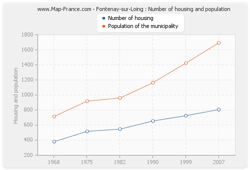 Fontenay-sur-Loing : Number of housing and population