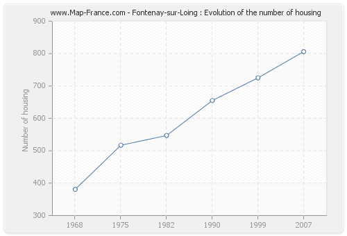 Fontenay-sur-Loing : Evolution of the number of housing