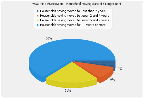 Household moving date of Grangermont