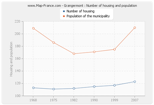 Grangermont : Number of housing and population