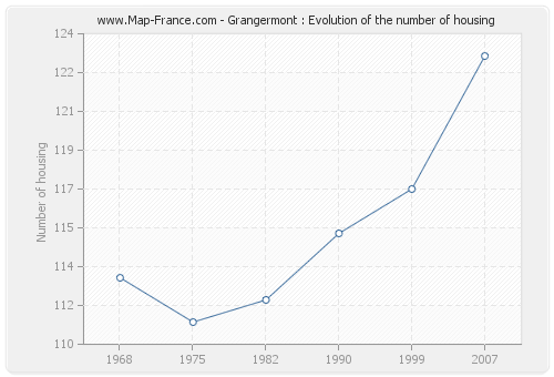 Grangermont : Evolution of the number of housing