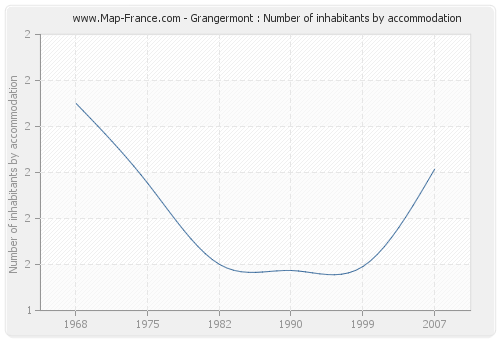 Grangermont : Number of inhabitants by accommodation