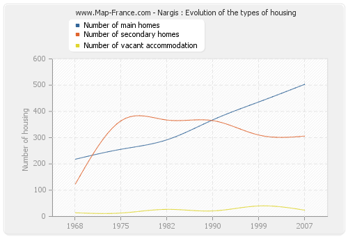 Nargis : Evolution of the types of housing