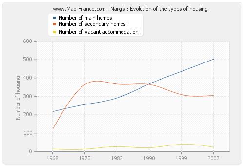 Nargis : Evolution of the types of housing