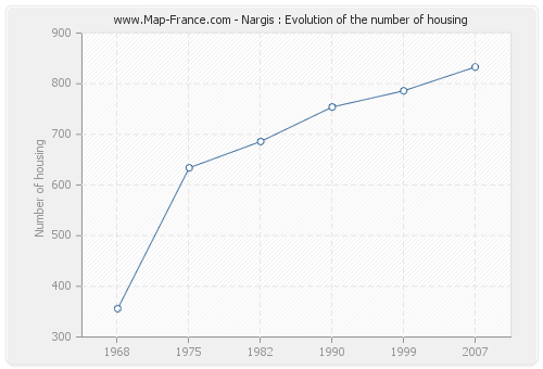 Nargis : Evolution of the number of housing