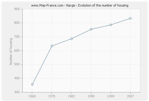 Nargis : Evolution of the number of housing