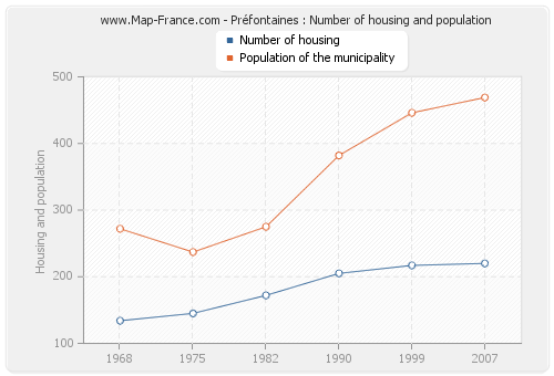 Préfontaines : Number of housing and population