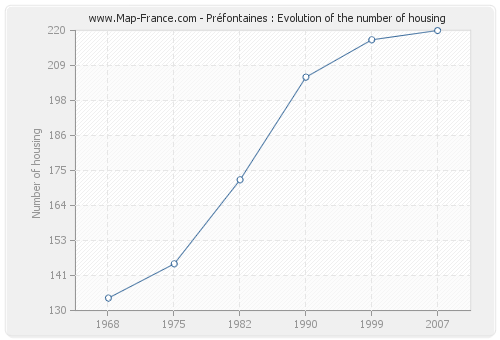 Préfontaines : Evolution of the number of housing