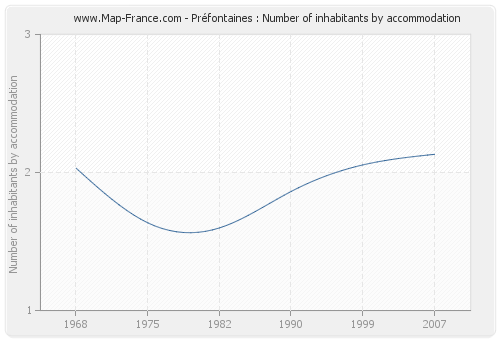 Préfontaines : Number of inhabitants by accommodation