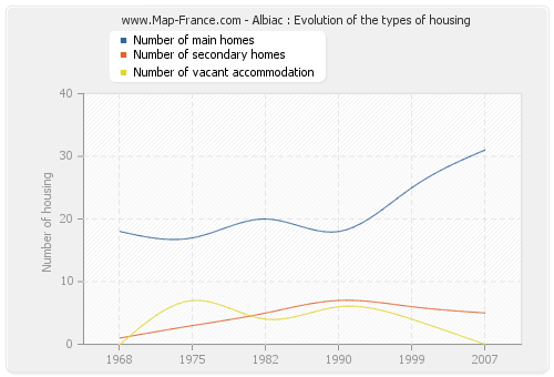 Albiac : Evolution of the types of housing