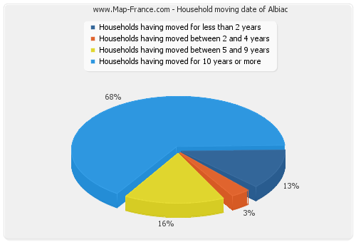 Household moving date of Albiac