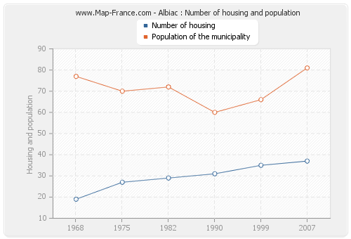 Albiac : Number of housing and population