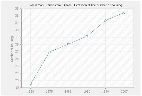 Albiac : Evolution of the number of housing