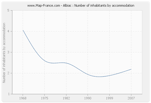 Albiac : Number of inhabitants by accommodation