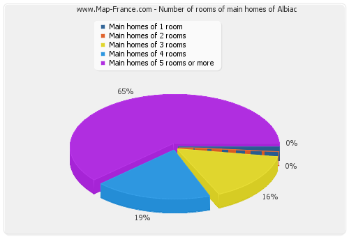 Number of rooms of main homes of Albiac