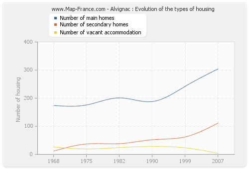 Alvignac : Evolution of the types of housing