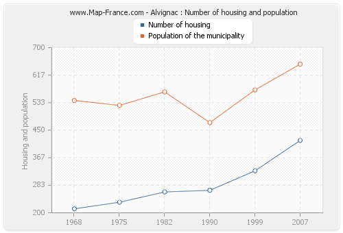 Alvignac : Number of housing and population