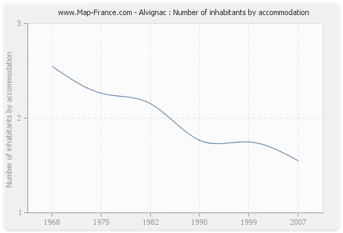 Alvignac : Number of inhabitants by accommodation