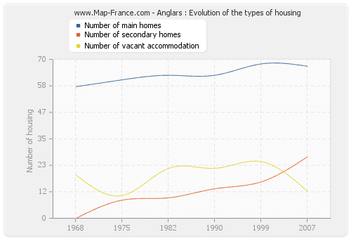 Anglars : Evolution of the types of housing