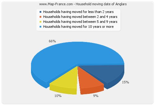 Household moving date of Anglars