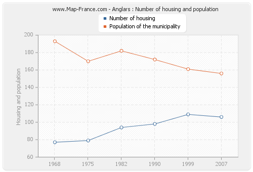 Anglars : Number of housing and population
