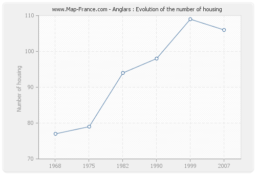 Anglars : Evolution of the number of housing