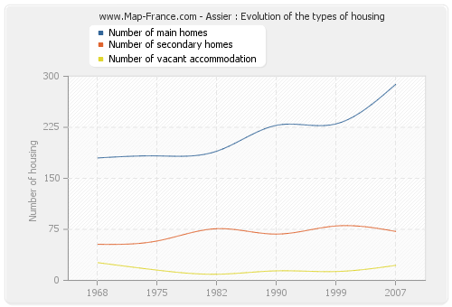 Assier : Evolution of the types of housing
