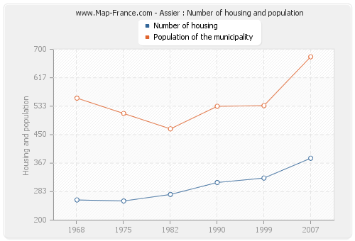 Assier : Number of housing and population
