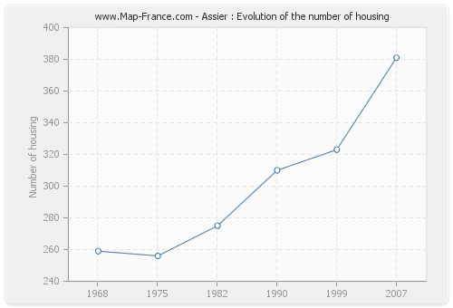 Assier : Evolution of the number of housing