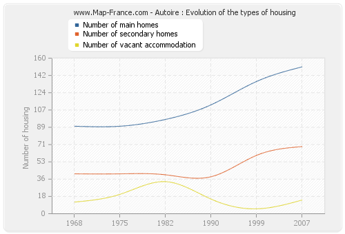 Autoire : Evolution of the types of housing