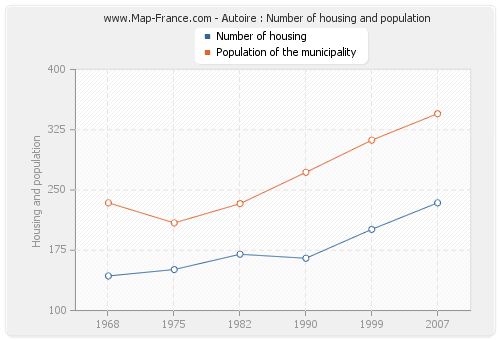 Autoire : Number of housing and population