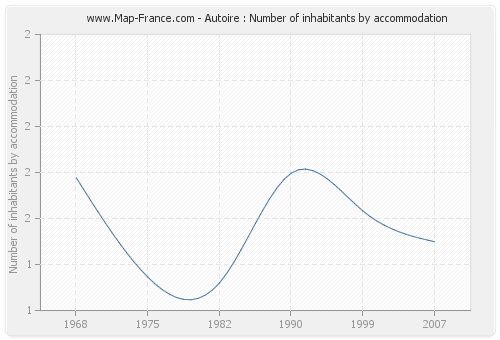 Autoire : Number of inhabitants by accommodation