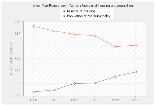 Aynac : Number of housing and population