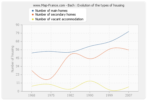 Bach : Evolution of the types of housing