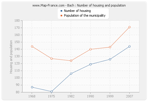 Bach : Number of housing and population
