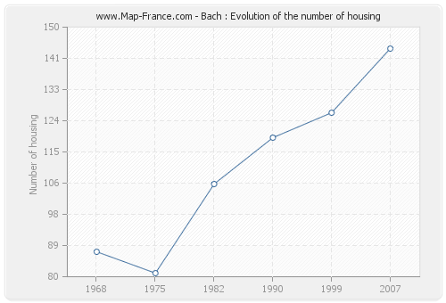 Bach : Evolution of the number of housing