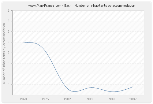 Bach : Number of inhabitants by accommodation